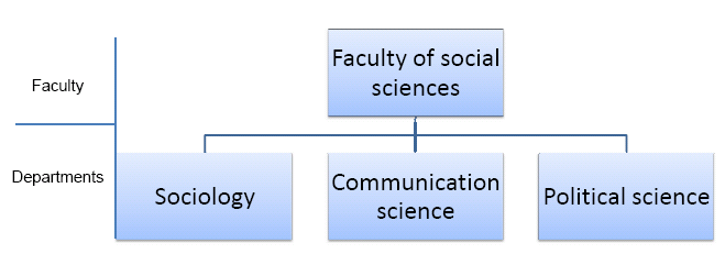 Management of research activities Research activities in the Faculty of social sciences are conducted autonomously by the professors. Based on that a variety of research lines exists.