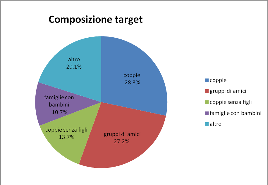 2.b Composizione target (fonte: indagine del travel trend, The Travel Times 2013) TARGET 1 - COPPIE (28.