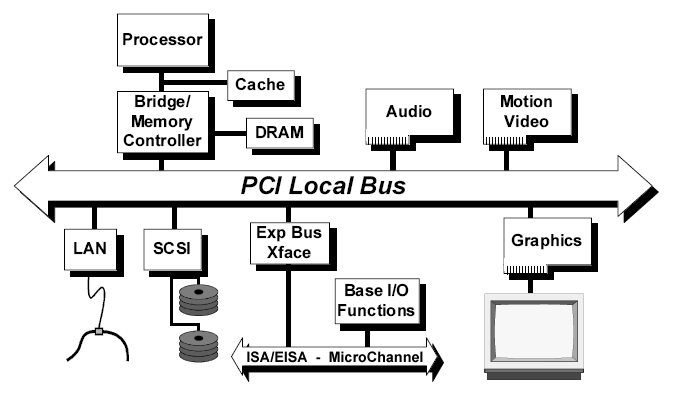 1.3. Bus PCI 11 Figura 1.