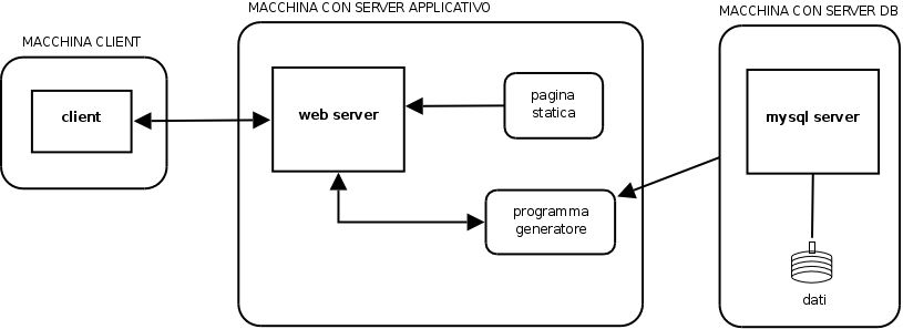 Architettura applicativa Nell'architettura applicativa sono normalmente presenti: il server web la componente applicativa (es.