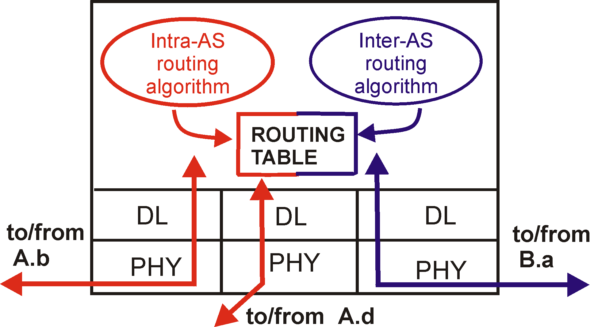 Routing intra-as e inter-as a C C.b b d A A.a a b A.c c B.