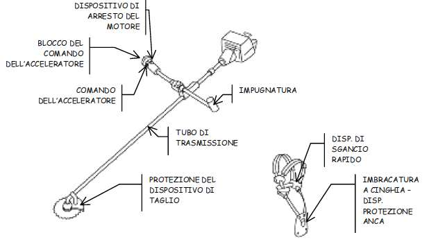 Manuale operativo Facendo strada pag. 35 5 PROCEDURE OPERATIVE ORDINARIE 5.