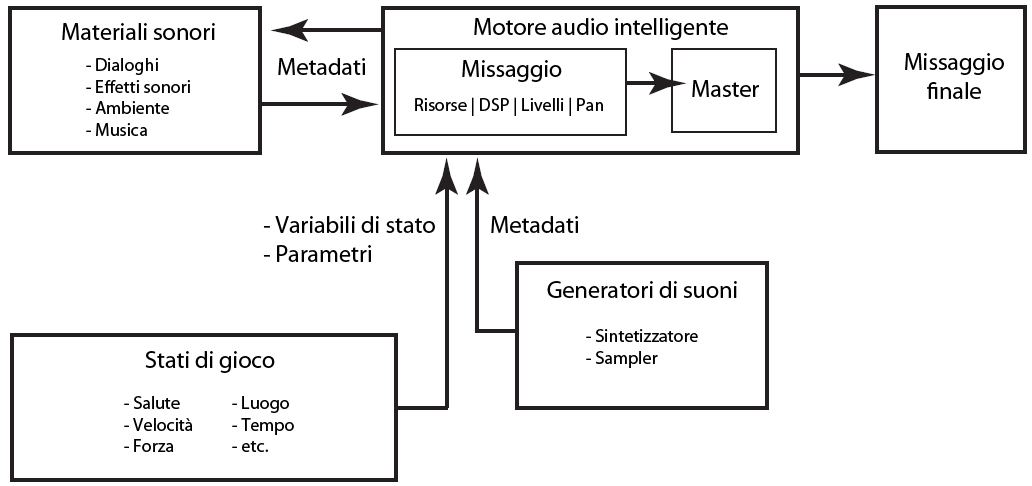 16.2 La necessità di un audio engine intelligente 81 16.