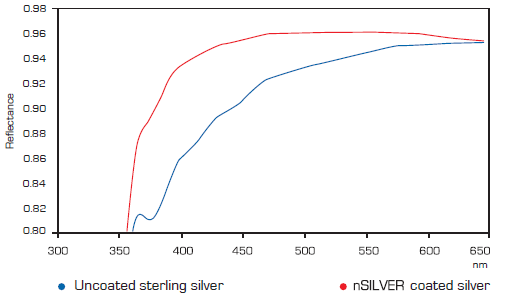 nsilver Single layer (< 100 nm): resistenza alla