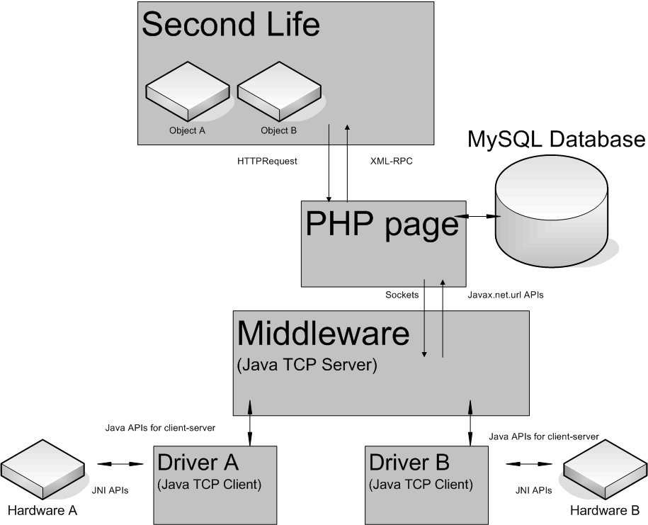 Architecture and protocol definitions Dimostrazione Possibili sviluppi Architecture and protocol definitions Ciascun driver deve