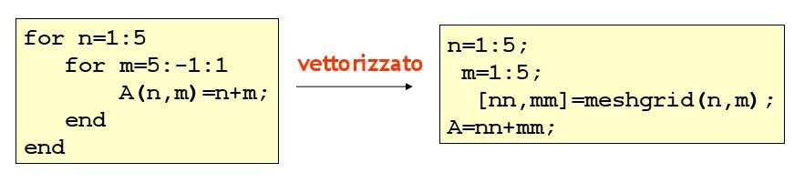 Formato for variable = initval:endval statement.
