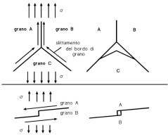 Fig. 10 Meccanismi di danneggiamento intergranulare dovuto allo slittamento dei bordi di grano. Fig. 10 Intergranular damage mechanisms as an effect of grain boundary sliding. cata.