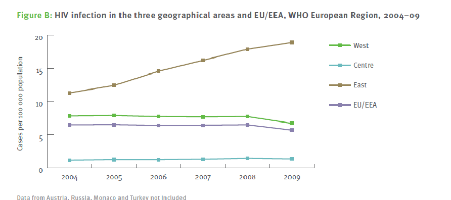 ECDC SURVEILLANCE REPORT HIV/AIDS Surveillance in Europe 2009 Sempre nello stesso periodo (2004-2009) nei Paesi dell Unione europea e dell Area economica europea (EEA) la principale via di