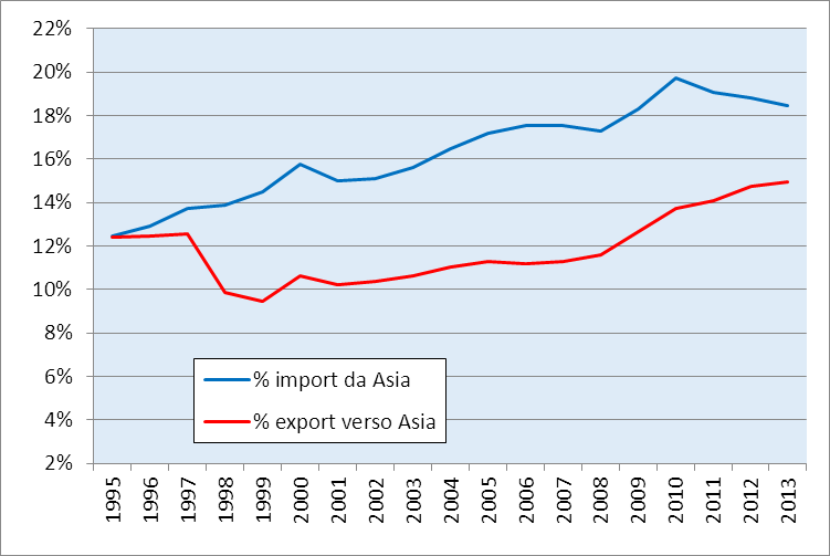 Fig. 9. Percentuale d interscambio dell Ue28 con l Asia rispetto all interscambio con il mondo, 1995-2013.