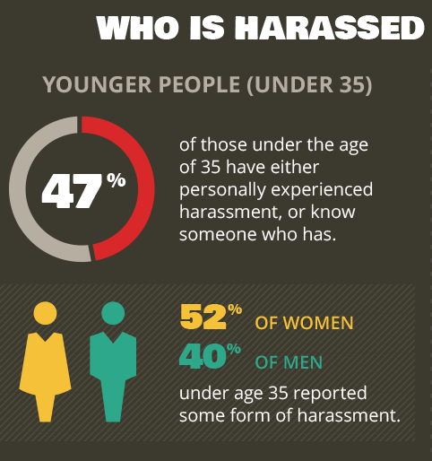 Vittime Young adults: those 18-29, are more likely than any other demographic group to experience online harassment.