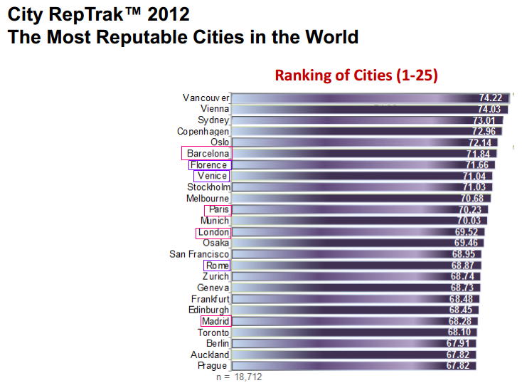 Fig.26 The most reputable cities in the World. Fonte: City Rep Trak 2012 -Turisti.