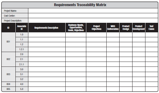 Collect Requirements: Altro (1) Requirements Traceability Matrix: Table that links product requirements from their origin to the deliverables that satisfy them.