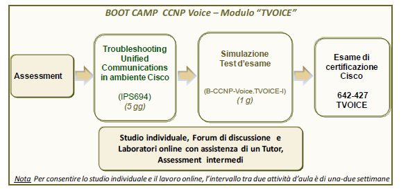 BOOT CAMP CISCO CERTIFIED NETWORK PROFESSIONAL VOICE (CCNP Voice) Modulo TVOICE Implementing Cisco Voice Communications and QoS Il Boot Camp B-CCNP-Voice.