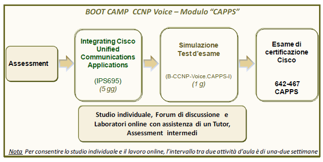 BOOT CAMP CISCO CERTIFIED NETWORK PROFESSIONAL VOICE (CCNP Voice) Modulo CAPPS Implementing Cisco Voice Communications and QoS Il Boot Camp B-CCNP-Voice.