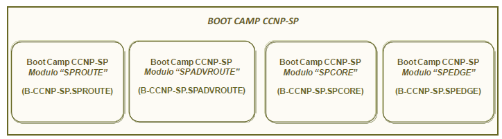 BOOT CAMP CISCO CERTIFIED NETWORK PROFESSIONAL SERVICE PROVIDER (CCNP SERVICE PROVIDER) La certificazione Cisco CCNP-SP prevede quattro esami: 1. 642-883 SPROUTE 2. 642-885 SPADVROUTE 3.
