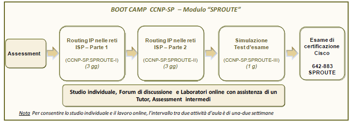 BOOT CAMP CISCO CERTIFIED NETWORK PROFESSIONAL SERVICE PROVIDER (CCNP SERVICE PROVIDER) Modulo SPROUTE Il Boot Camp B-CCNP-SP.
