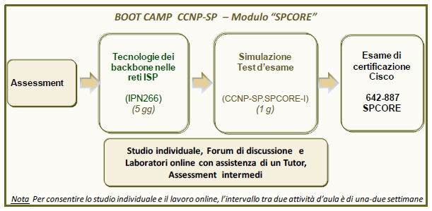 BOOT CAMP CISCO CERTIFIED NETWORK PROFESSIONAL SERVICE PROVIDER (CCNP SERVICE PROVIDER) Modulo SPCORE Il Boot Camp B-CCNP-SP.