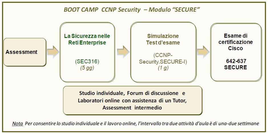 BOOT CAMP CISCO CERTIFIED NETWORK PROFESSIONAL SECURITY (CCNP SECURITY) Modulo SECURE Il Boot Camp CCNP Security Modulo SECURE accompagna al superamento dell esame: 642-637 SECURE v1.