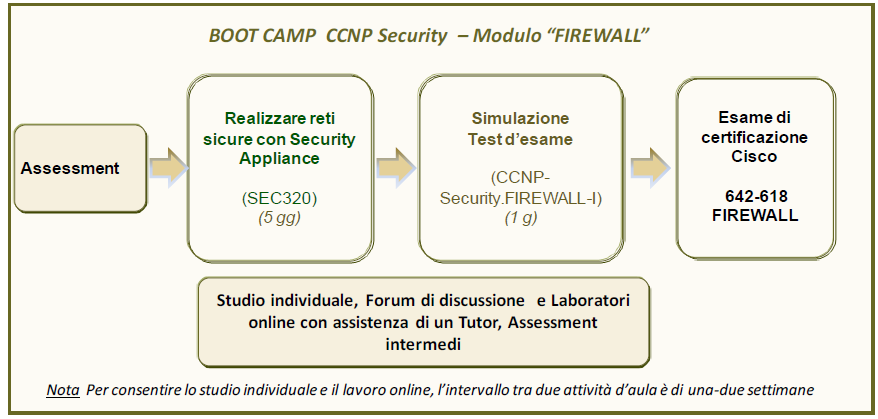 BOOT CAMP CISCO CERTIFIED NETWORK PROFESSIONAL SECURITY (CCNP SECURITY) Modulo FIREWALL Il Boot Camp B-CCNP-Security.FIREWALL accompagna al superamento dell esame: 642-618 FIREWALL v2.