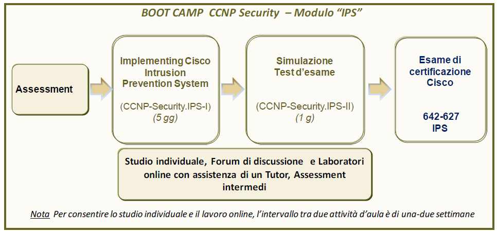 BOOT CAMP CISCO CERTIFIED NETWORK PROFESSIONAL SECURITY (CCNP SECURITY) Modulo IPS Il Boot Camp B-CCNP-Security.IPS accompagna al superamento dell esame: 642-627 IPS v7.0 Certificazione CCNA Security.