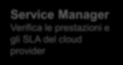 Performance utenti cloud (public, private, ) LOAD TIME