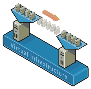 HYPERVISOR 1 HYPERVISOR 2 SERVER VIRTUALIZATION VIRTUALIZATION SERVER STORAGE STORAGE