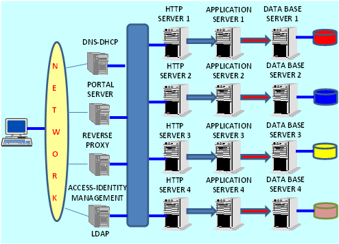 DATI DBMS - APPLICATION SERVERS HTTP SERVER UN APPLICATION SERVER PER