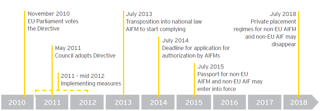 AIFMD Implementation Deadline is looming AIFMD Timeline