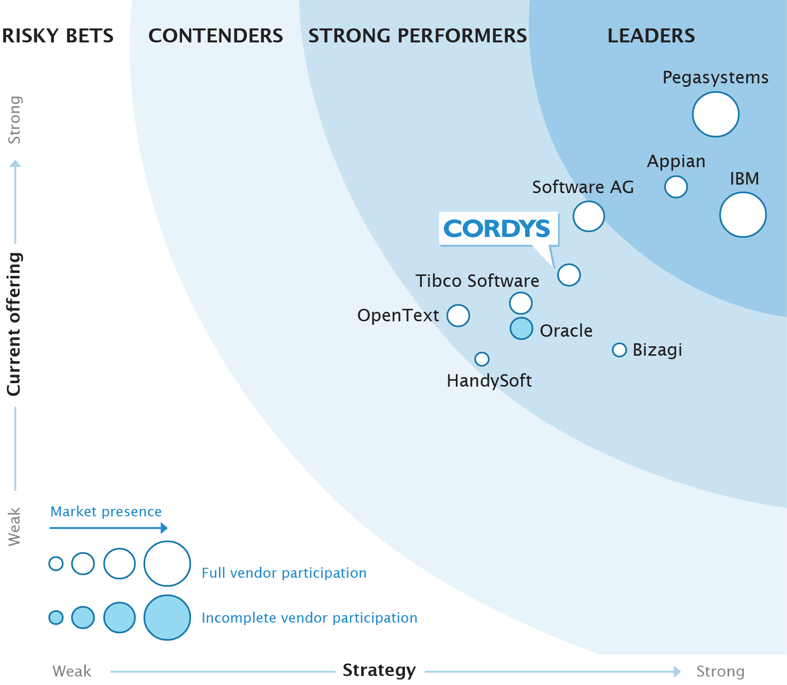 Cordys nominata Strong Performer in BPM Suites The Forrester Wave BPM Suites, Q1 2013 La piattaforma Cordys è apprezzata per le notevoli prestazioni come Cloud Provisioning e Platform-as-a-Service