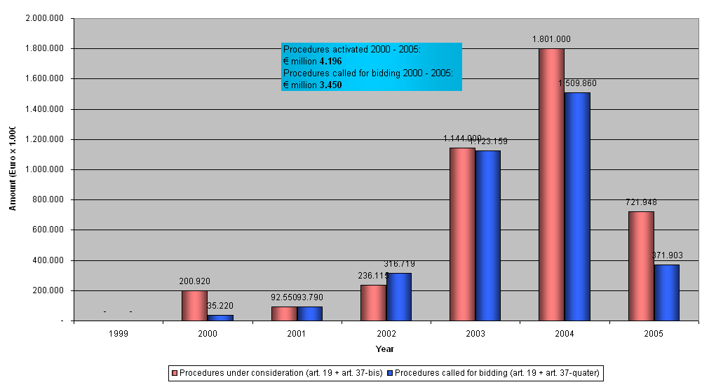 The Healthcare Sector Contractual PPP Market in the Healthcare (year( 2000 2005)