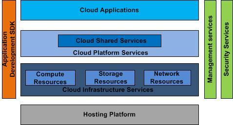 the cloud solution provider. From now on we will use the term cloud to mean cloud computing.