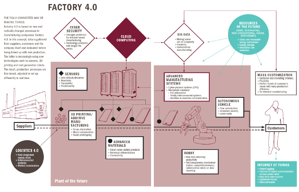 Industry 4.0 The digital world provides new opportunities for Europ. industry to move into a new era.