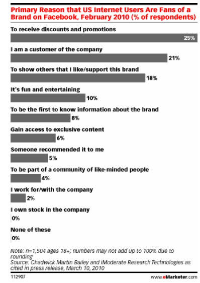 Observations of the fan on social networking sites Information They want to interact with the brand Are more likely to