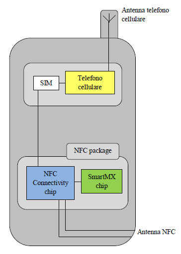 SMART CITY AND DIGITAL TOURISM 17 Figure 2: internal structure of an NFC device The standards for the NFC s communication protocols are defined in the same way in ISO and ECMA and also in ETSI.