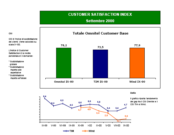 Customer satisfaction index: