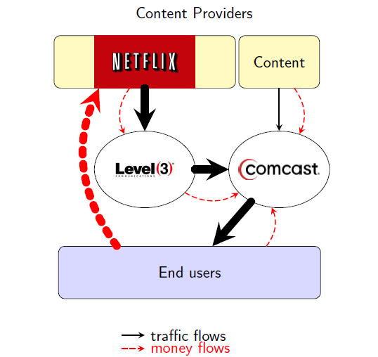 Netflix, Level 3 & Comcast Peering & Financial Arrangement transparency & non discrimination among providers users pay content provider for content, and pay