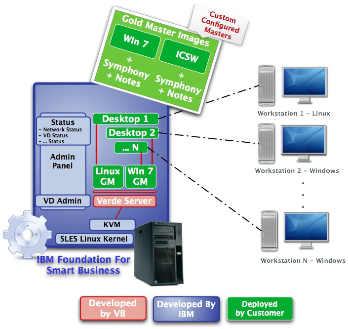 Possibili scenari di IBM Virtual Desktop for Smart Business LAN Offline VDI Branch VDI Online VDI WAN SmartSync LAN