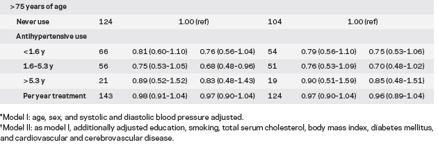 IPERTENSIONE E DEMENZA - 4 Conclusions: Antihypertensive drug use was associated with 8% risk