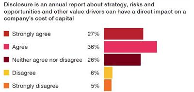 dei Capitali Source: PwC Investor Survey, Innovate your way to clearer financial reporting, October,