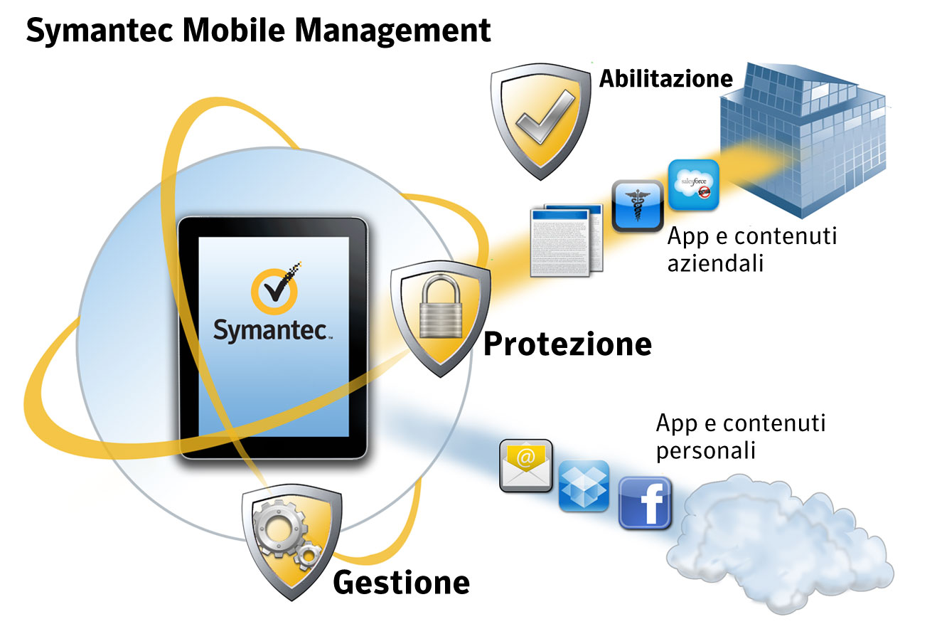 Symantec Mobile Management for Configuration Manager 7.