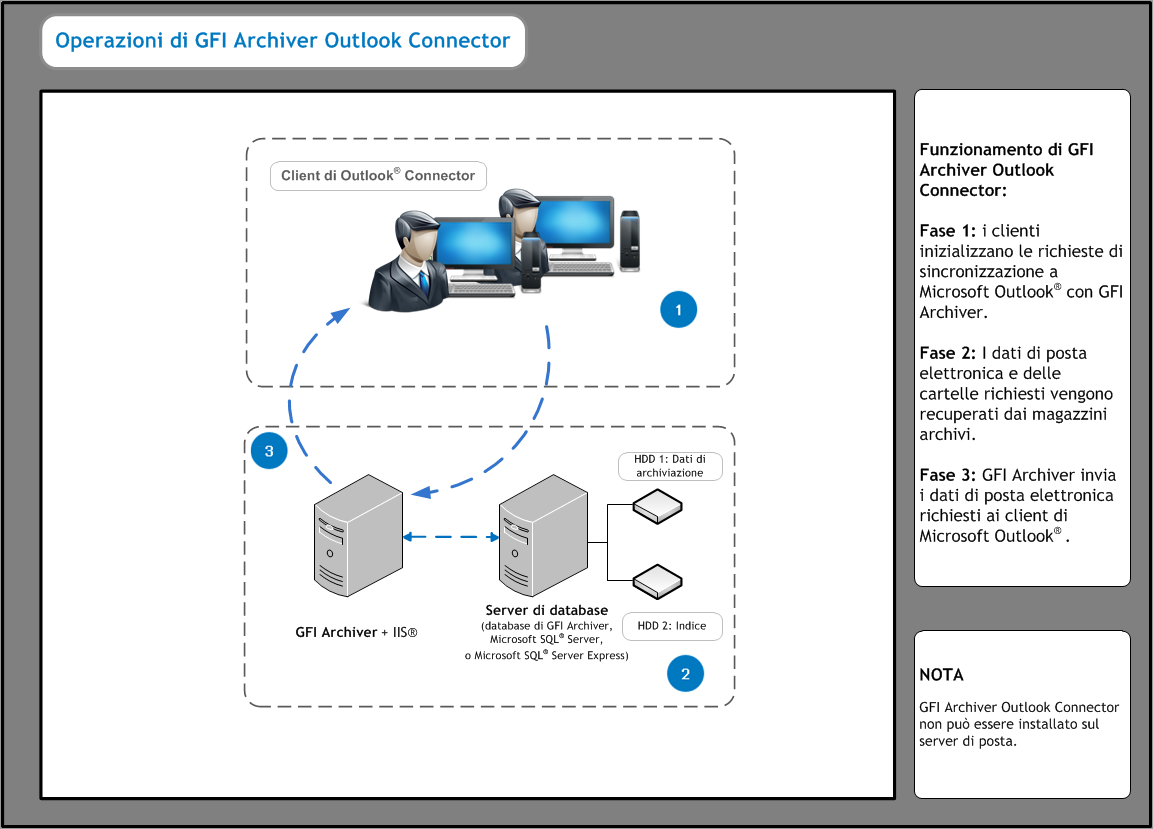 8.1.1 Funzionamento di GFI Archiver Outlook Connector Figura 2: Funzionamento di GFI Archiver Outlook Connector 1.
