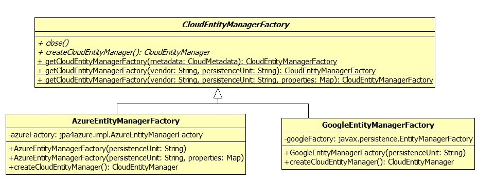 4.3 Design di CPIM Figura 4.5: Class Diagram classe CloudEntityManagerFactory dello specifico provider, precedentemente creato.