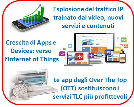 Evoluzione delle Reti Pubbliche 1 Explosion of IP traffic driven by HD Video