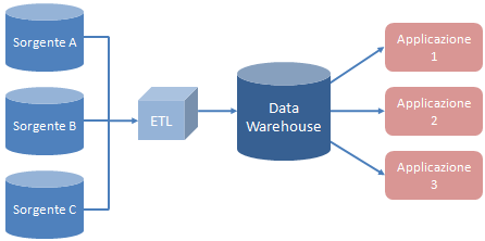 Capitolo 1 - Contesto storico e metodologie consolidate subject areas and data structure types in the enterprise, in order to meet the data consumption requirements of all applications and business