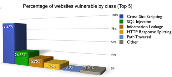 B.1 Technical Background 25 Figura B.1: Percentage of website vulnerable by class of attacks (Web application security consortium, 2006) ><script>alert(document.