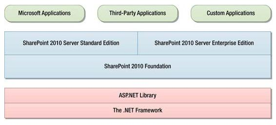 Application Management SharePoint non è «solo» un servizio (come ad es. Exchange Server), ma può essere e spesso è anche un framework applicativo.