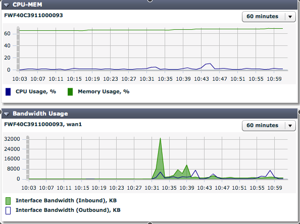 #1 SNMP Monitoring Abilitare SNMP Monitoring» CPU Usage» Memory Usage» Disk Usage» Sessions» Bandwidth Monitor»