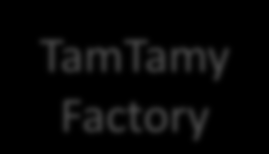 TamTamy - Cloud Architecture TamTamy Factory EC2 API TamTamy Instance http://*.tamtamy.