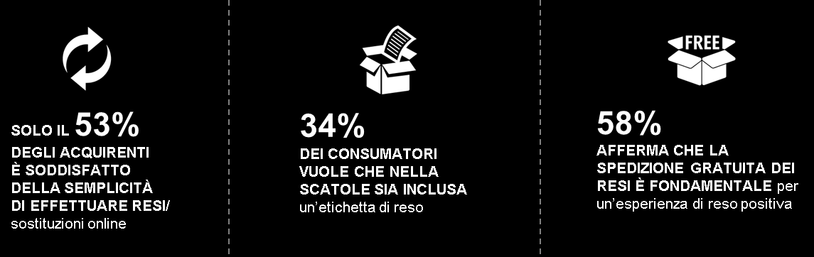 UPS Pulse of the Online Shopper Documento di consultazione UPS Marzo 2015 Studio per l Europa Pur essendo disposti ad aspettare per la maggior parte delle spedizioni, gli acquirenti vogliono avere la