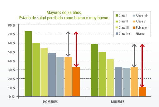 Percezione di Buona Salute - 10- Source: Spanish Min of Health/Comunidad Gitana (2009)